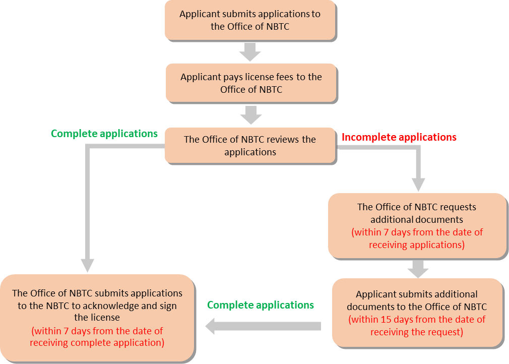 Automatic Licensing Procedure telecommunications