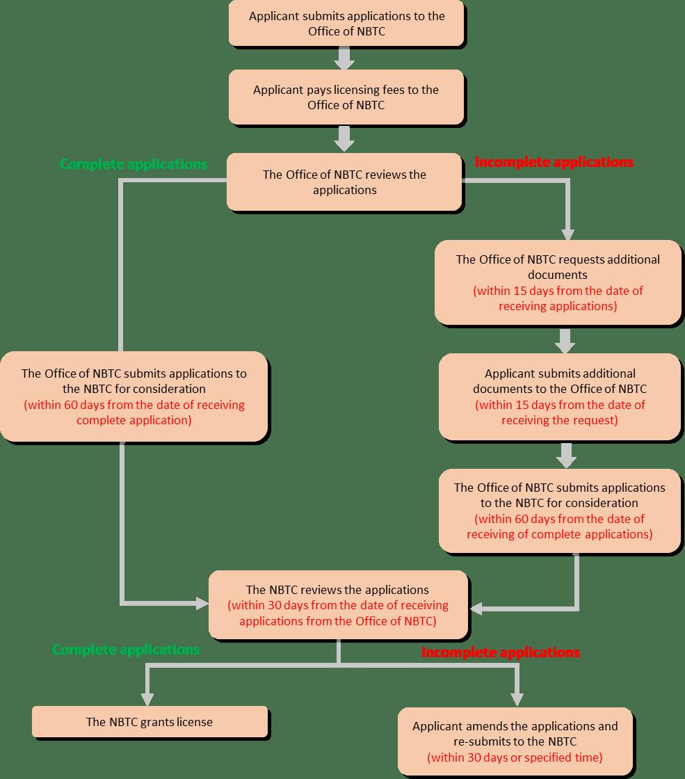 Regular Licensing Procedure telecommunications